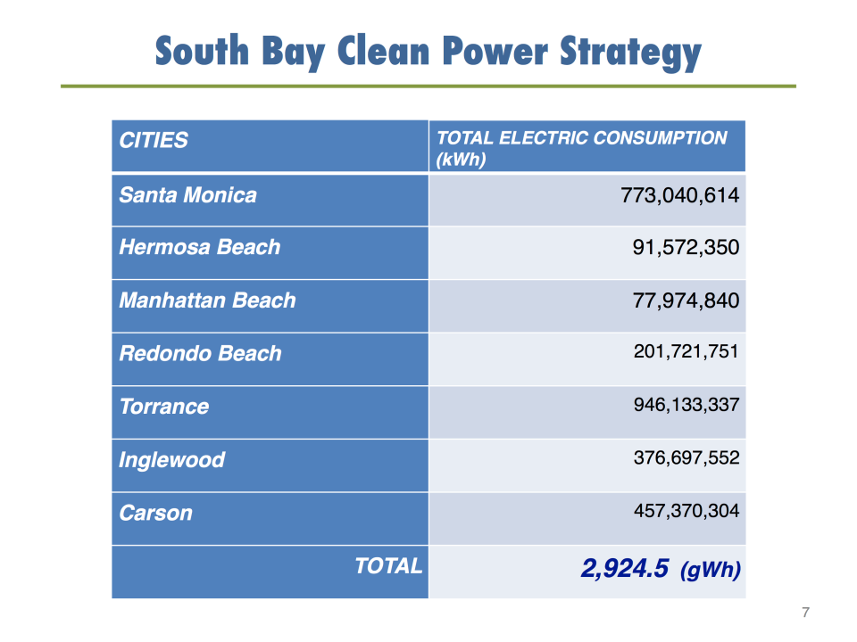 South Bay Clean Power City Strategy