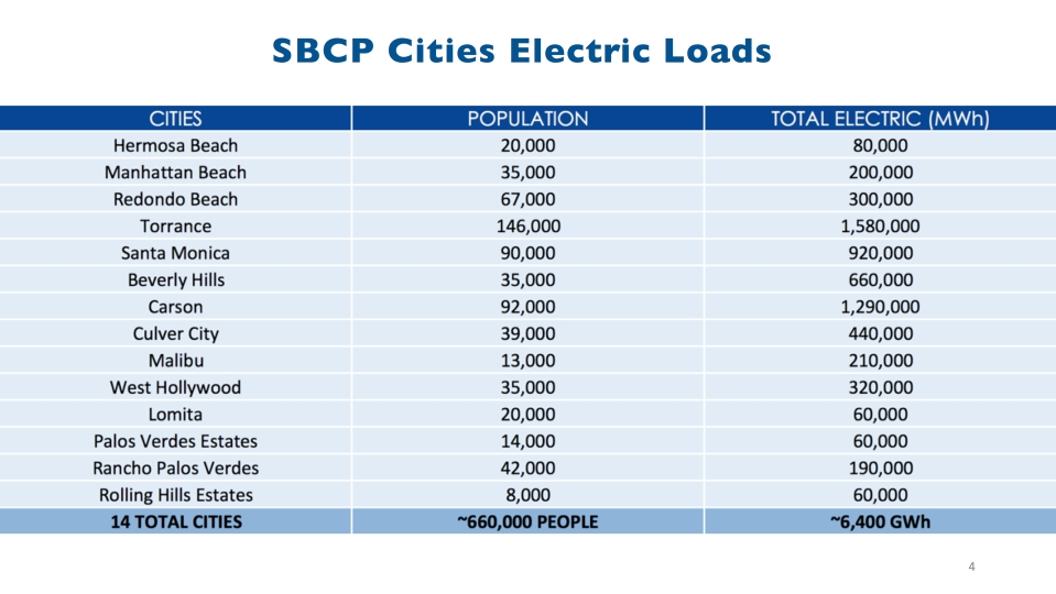 sbcp-oct-3-update-to-cities-vfinal-4-dragged