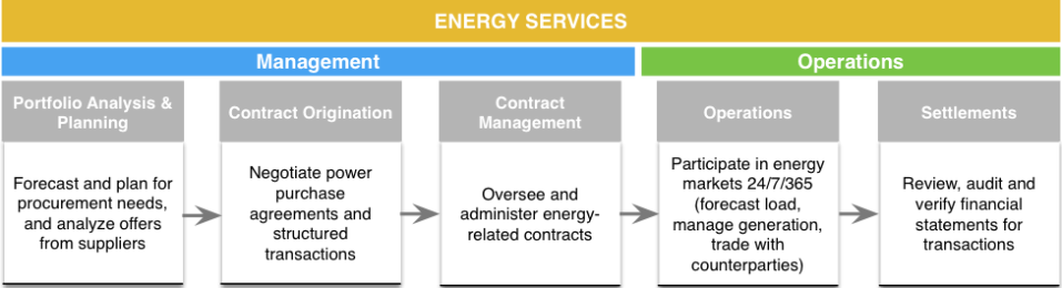 energy-services