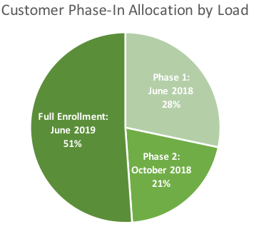 customer phase in allocation by load