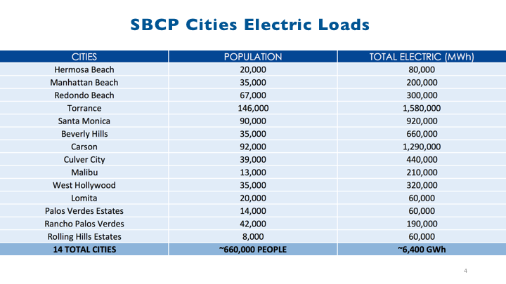 sbcp electric loads by city
