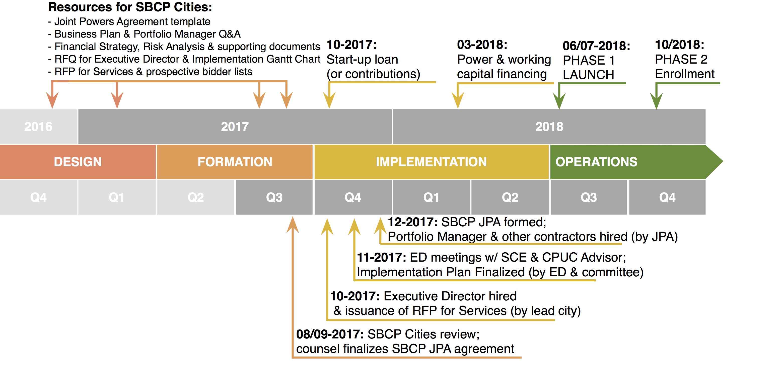 our launch timeline